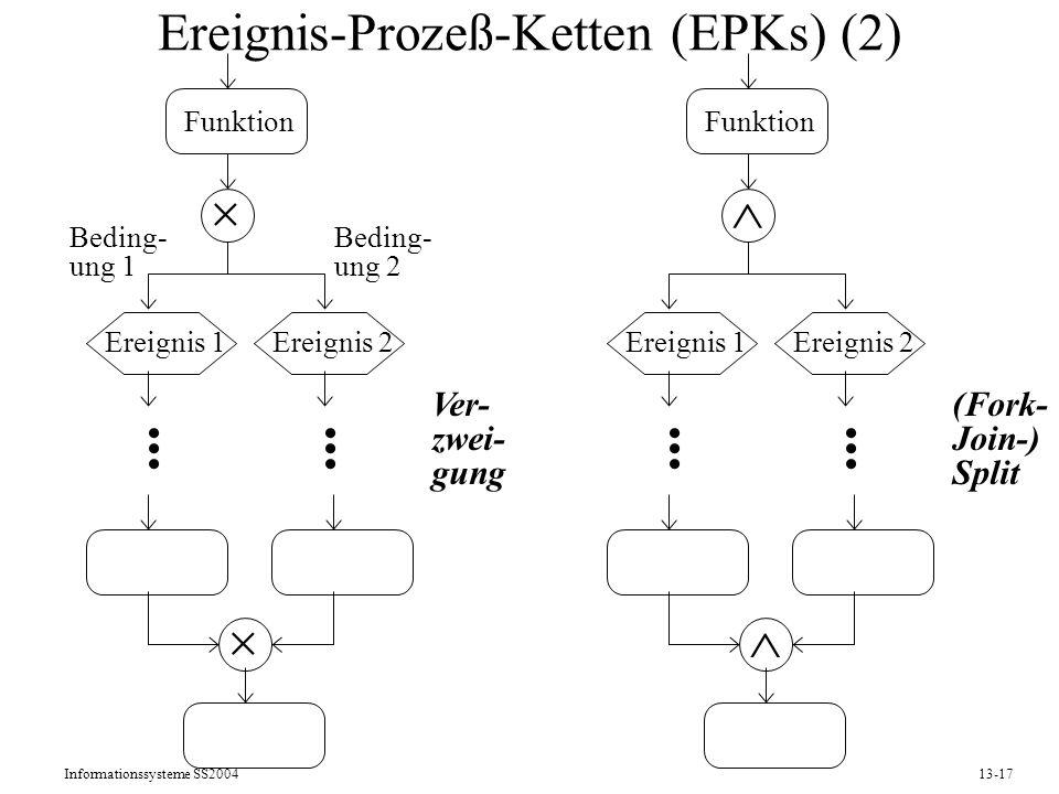 Ereignis-Prozeß-Ketten (EPKs) (2)