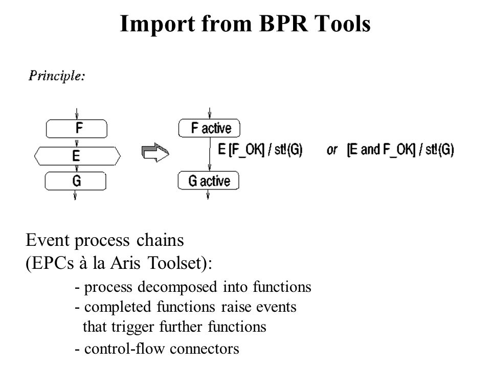 Import from BPR Tools Event process chains (EPCs à la Aris Toolset):
