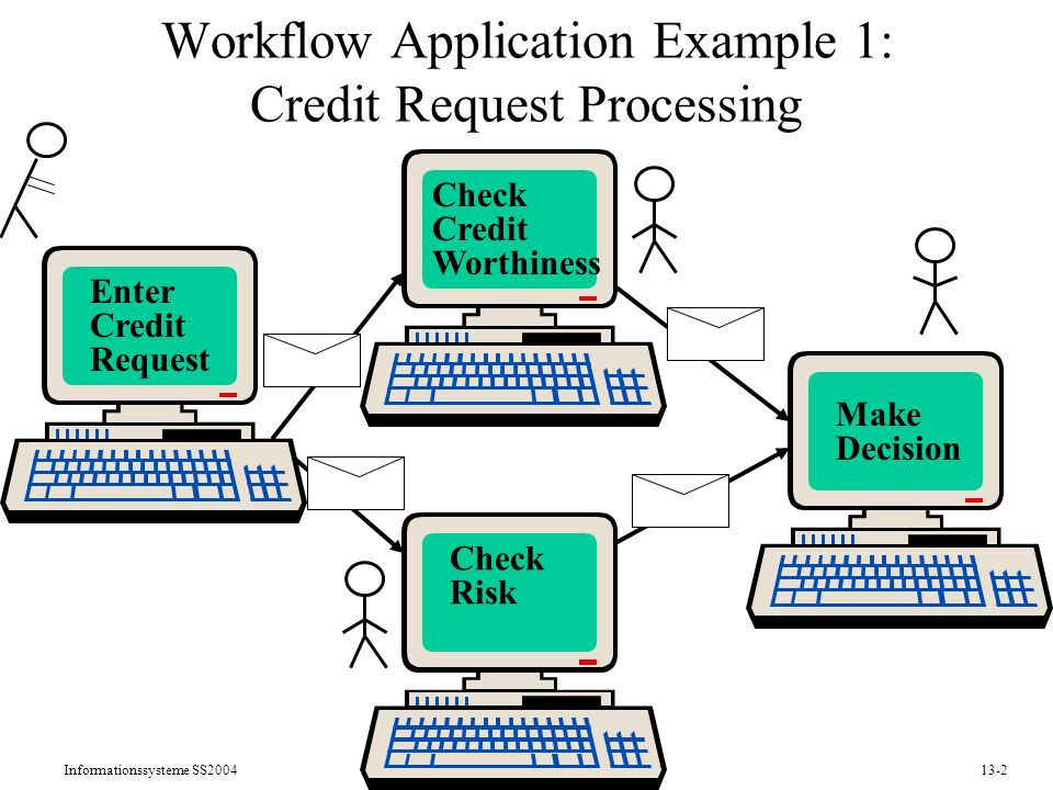 Workflow Application Example 1: Credit Request Processing