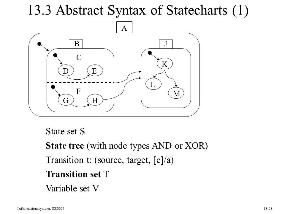 13.3 Abstract Syntax of Statecharts (1)