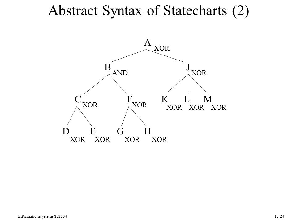 Abstract Syntax of Statecharts (2)