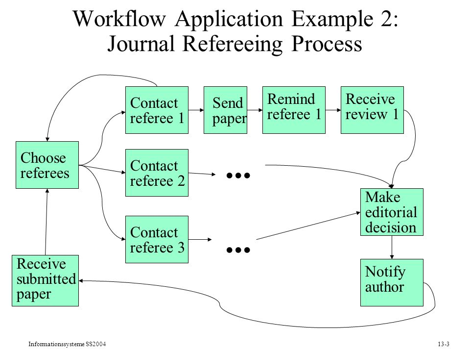 Workflow Application Example 2: Journal Refereeing Process