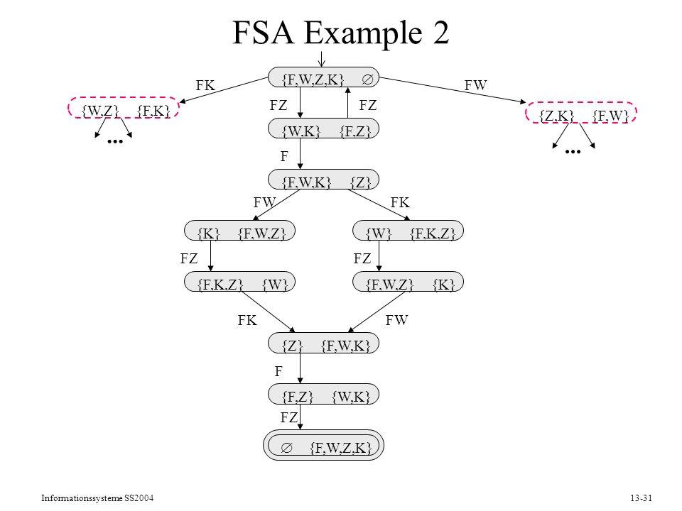 FSA Example 2 ... {F,W,Z,K}  {W,K} {F,Z} {F,W,K} {Z} {Z} {F,W,K}