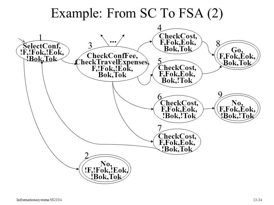 Example: From SC To FSA (2)