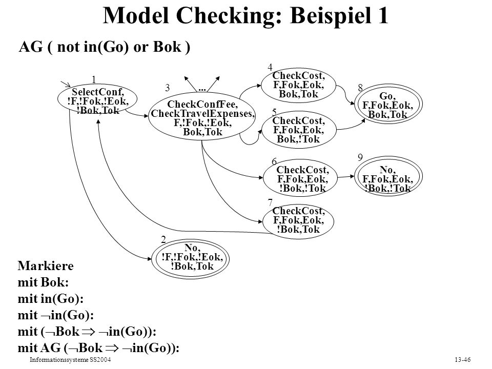 Model Checking: Beispiel 1