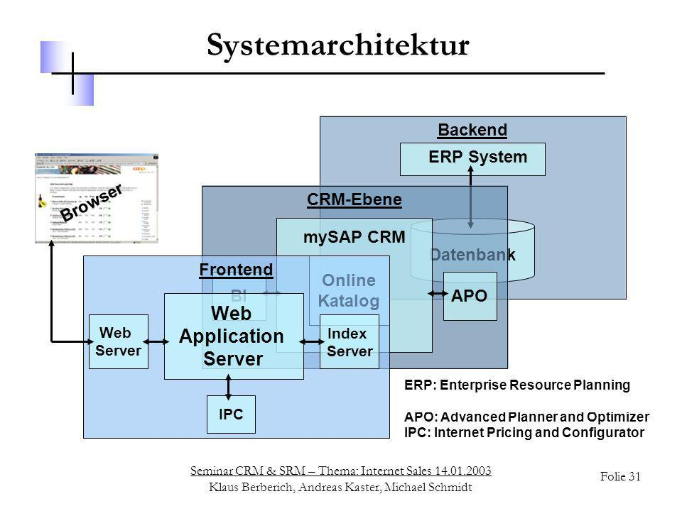 Systemarchitektur Web Application Server Web Application Server