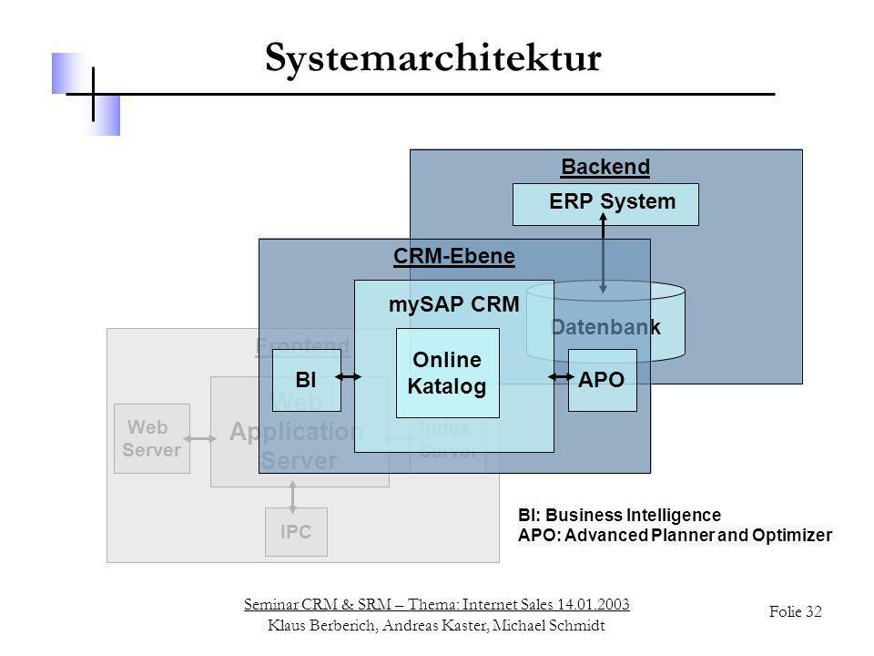 Systemarchitektur Web Application Server ERP System Datenbank Backend
