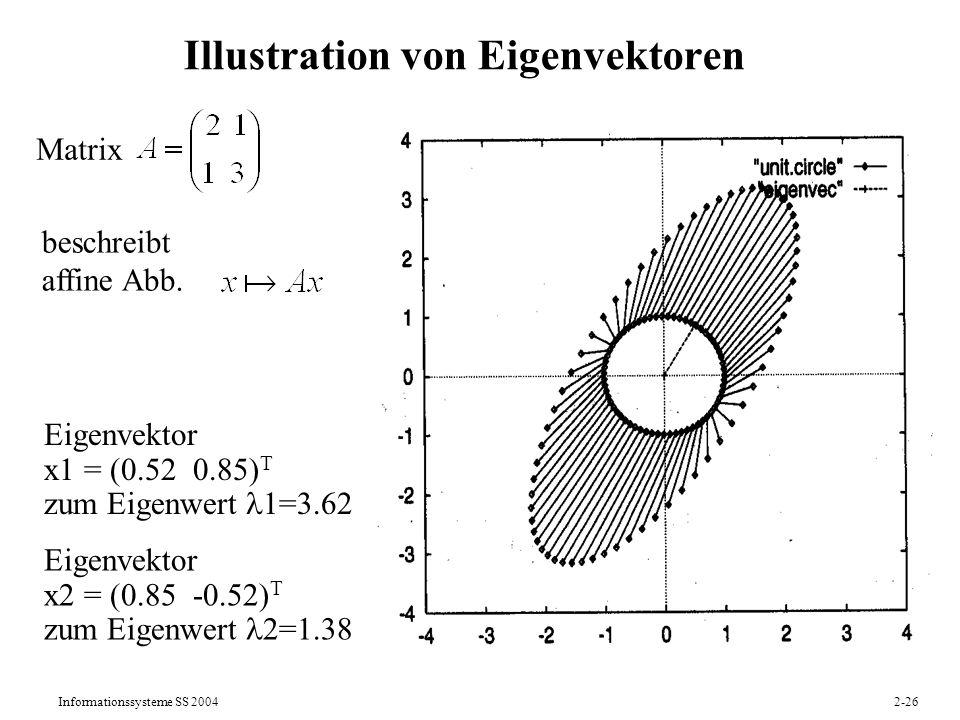 Illustration von Eigenvektoren
