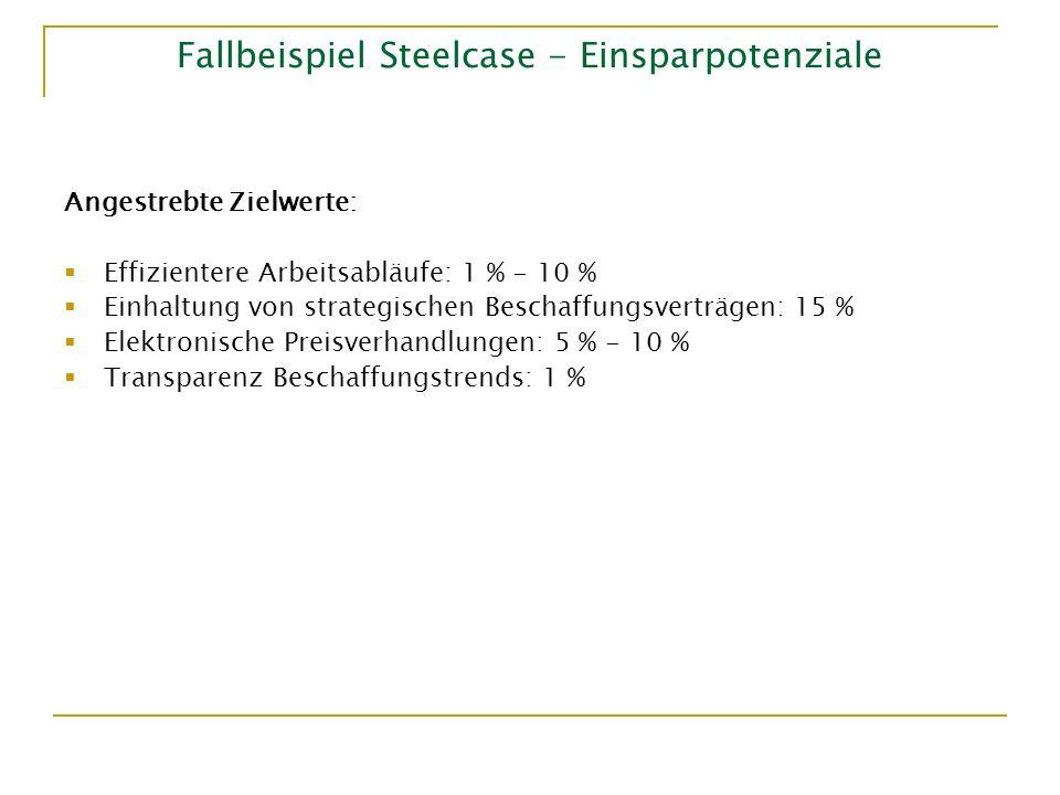Fallbeispiel Steelcase - Einsparpotenziale