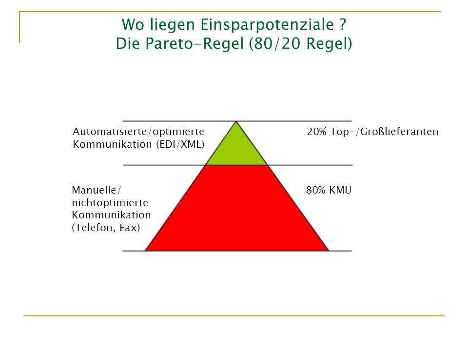 Wo liegen Einsparpotenziale Die Pareto-Regel (80/20 Regel)