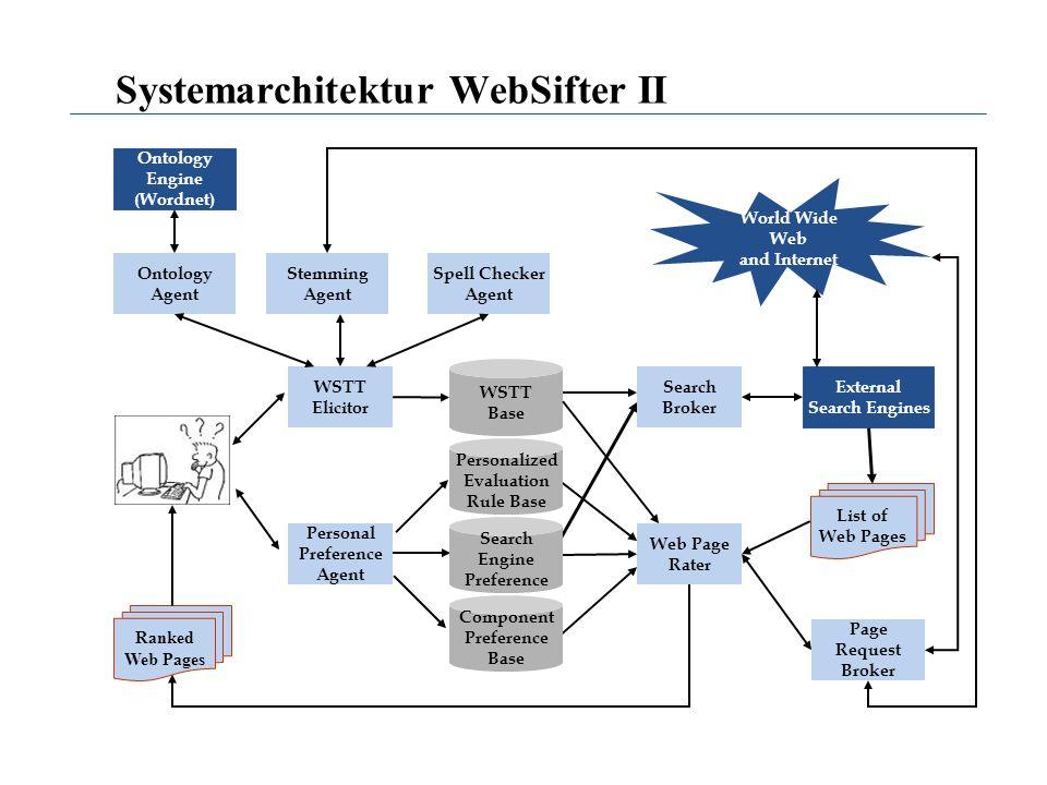Systemarchitektur WebSifter II