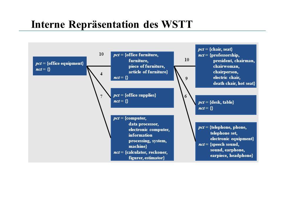Interne Repräsentation des WSTT