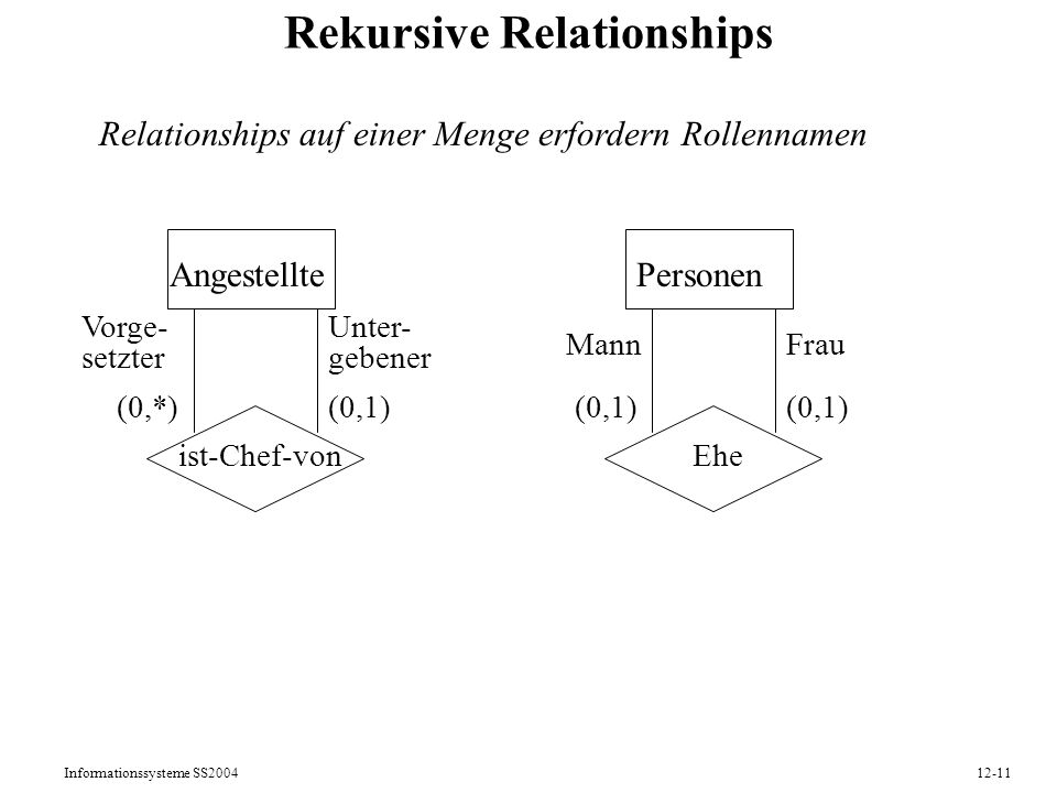Rekursive Relationships