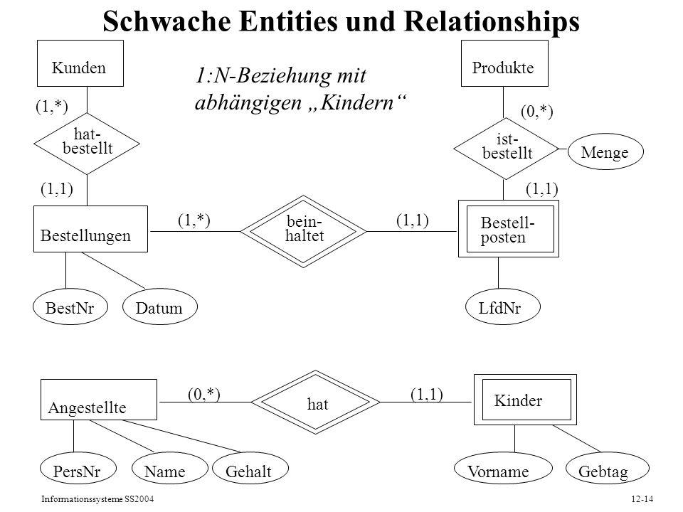 Schwache Entities und Relationships