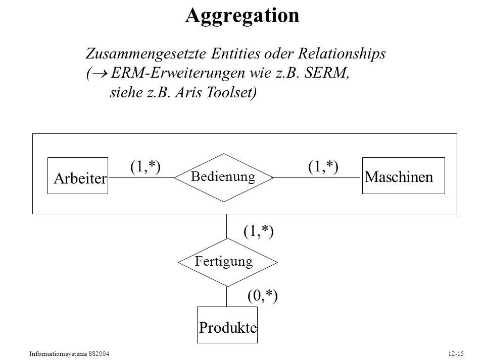 Aggregation Zusammengesetzte Entities oder Relationships