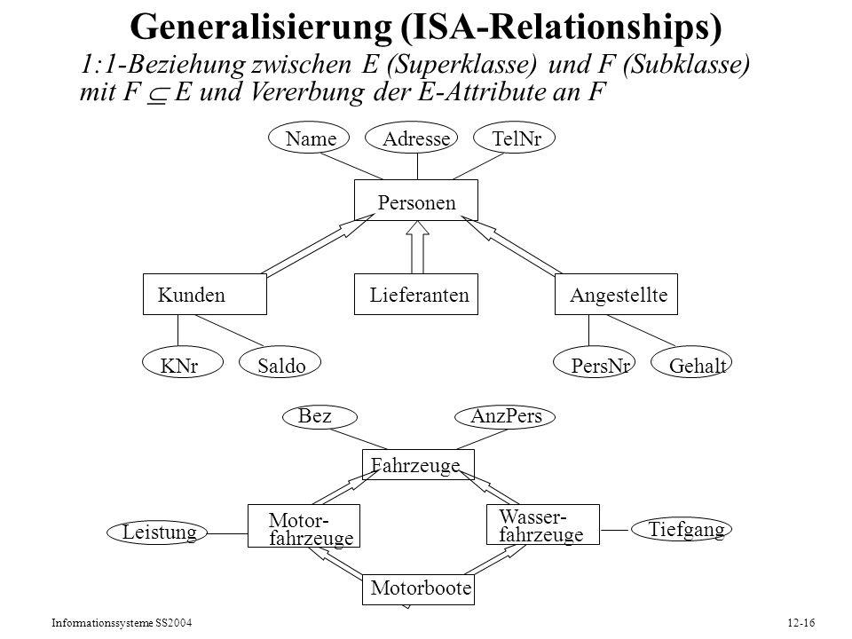 Generalisierung (ISA-Relationships)