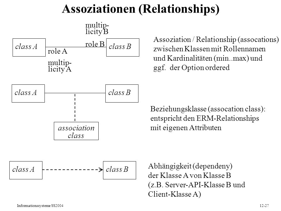 Assoziationen (Relationships)