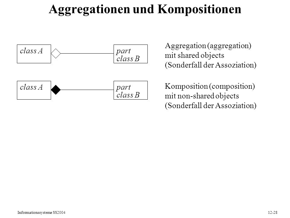 Aggregationen und Kompositionen