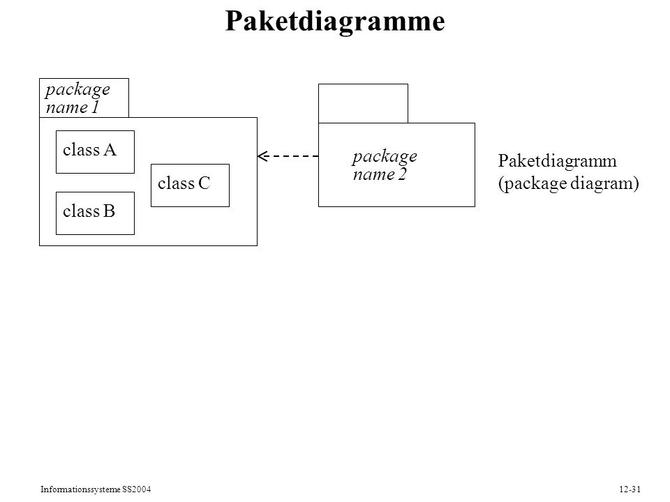 Paketdiagramme package name 1 class A Paketdiagramm name 2