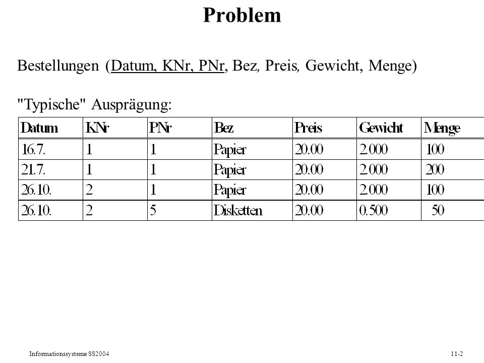 Problem Bestellungen (Datum, KNr, PNr, Bez, Preis, Gewicht, Menge)