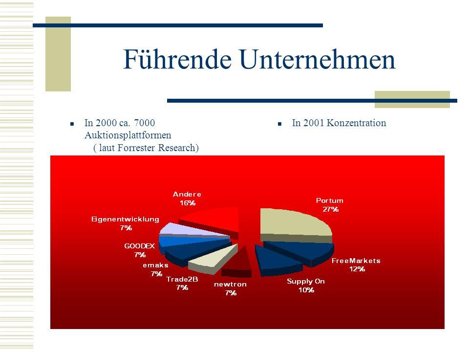 Führende Unternehmen In 2000 ca. 7000 Auktionsplattformen ( laut Forrester Research) In 2001 Konzentration.