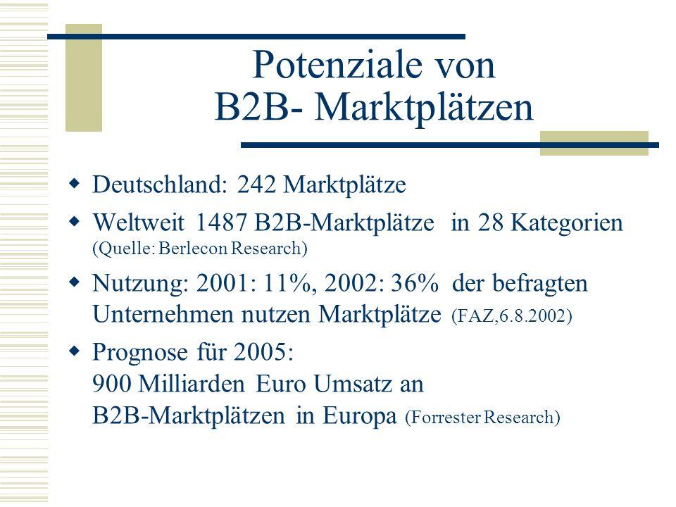 Potenziale von B2B- Marktplätzen
