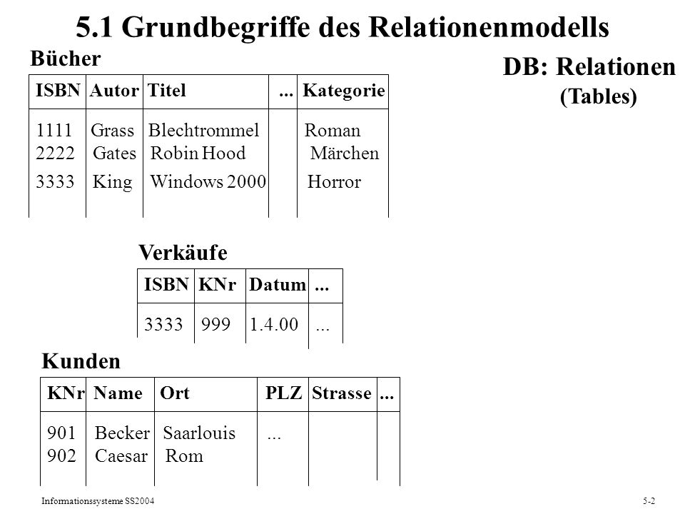 5.1 Grundbegriffe des Relationenmodells