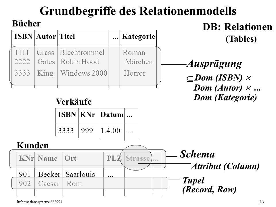 Grundbegriffe des Relationenmodells