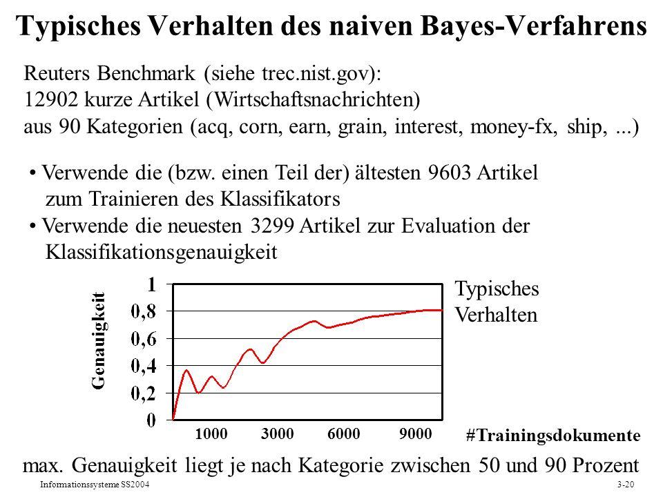 Typisches Verhalten des naiven Bayes-Verfahrens