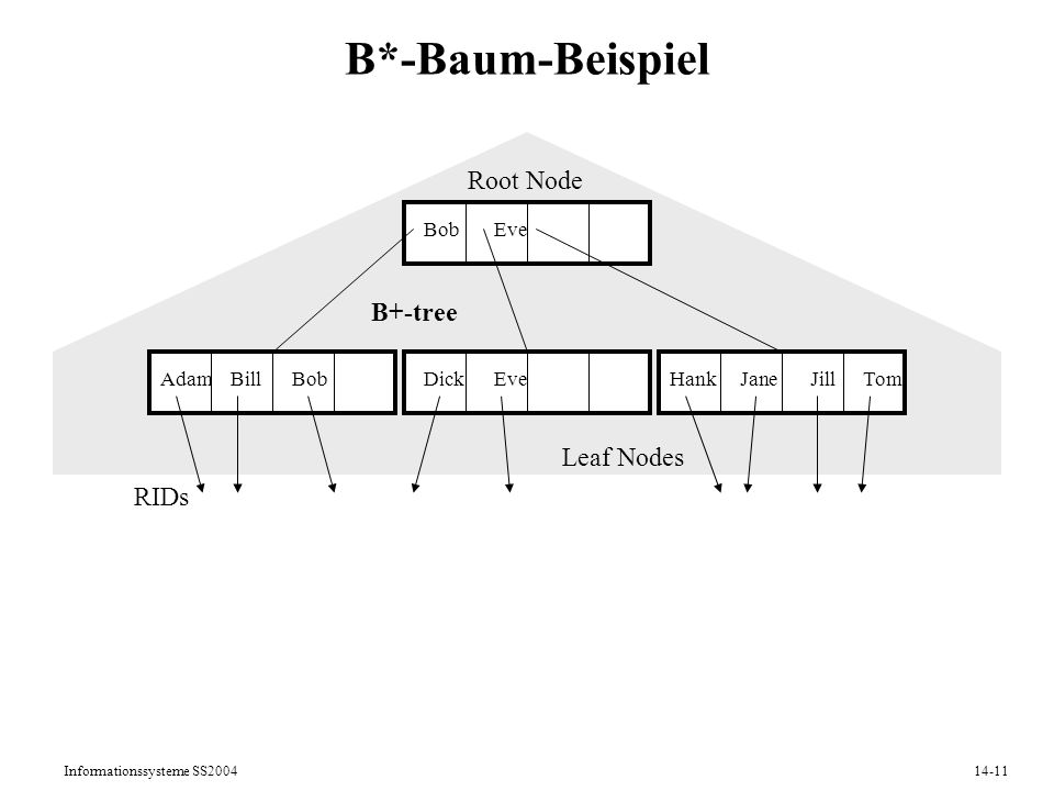 B*-Baum-Beispiel Root Node B+-tree Leaf Nodes RIDs Adam Bill Dick Eve