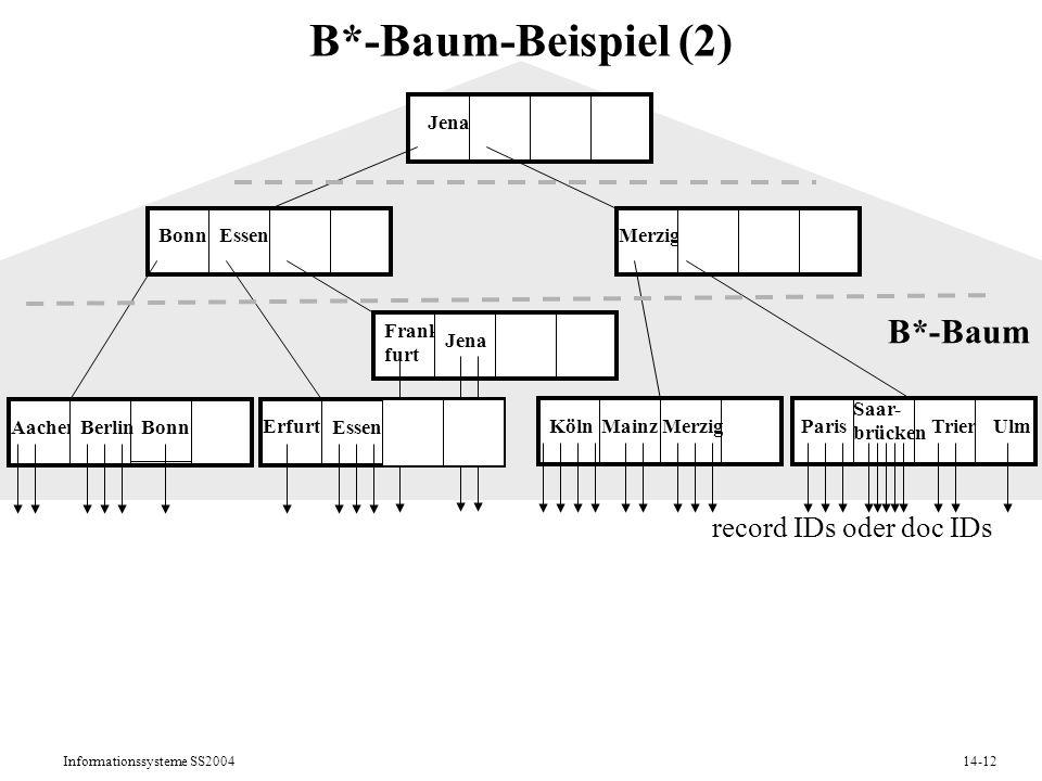 B*-Baum-Beispiel (2) B*-Baum record IDs oder doc IDs Jena Bonn Essen
