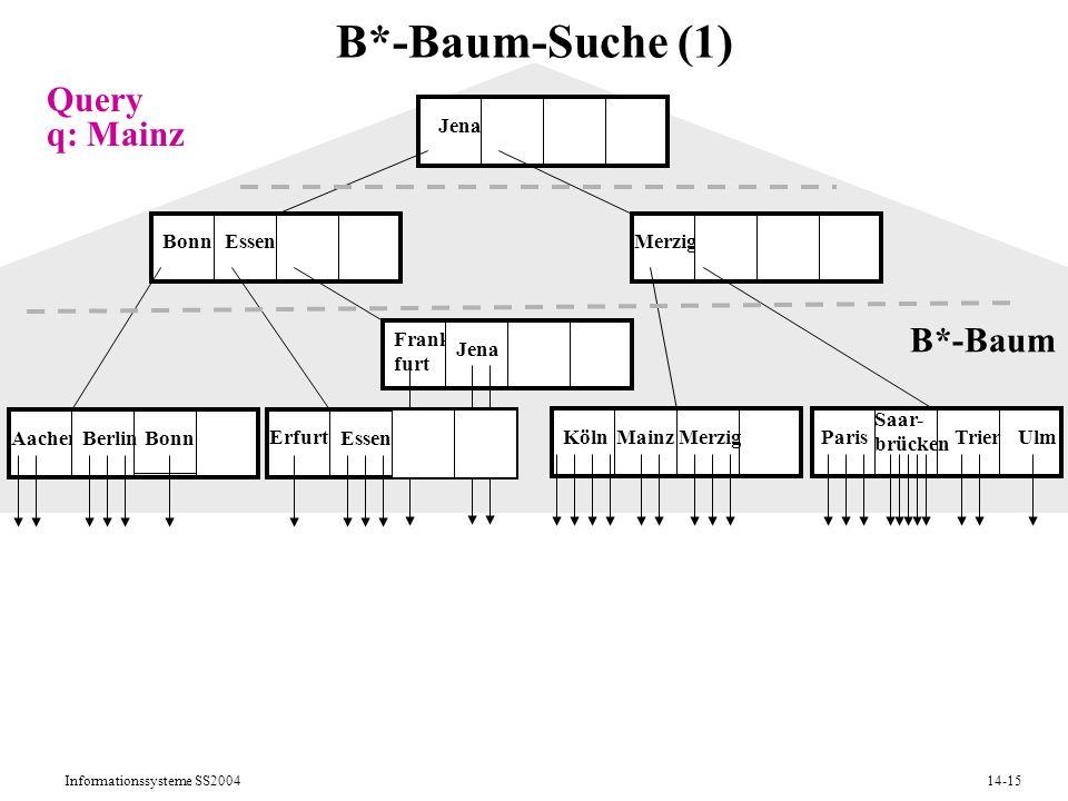 B*-Baum-Suche (1) Query q: Mainz B*-Baum Jena Bonn Essen Merzig Frank-