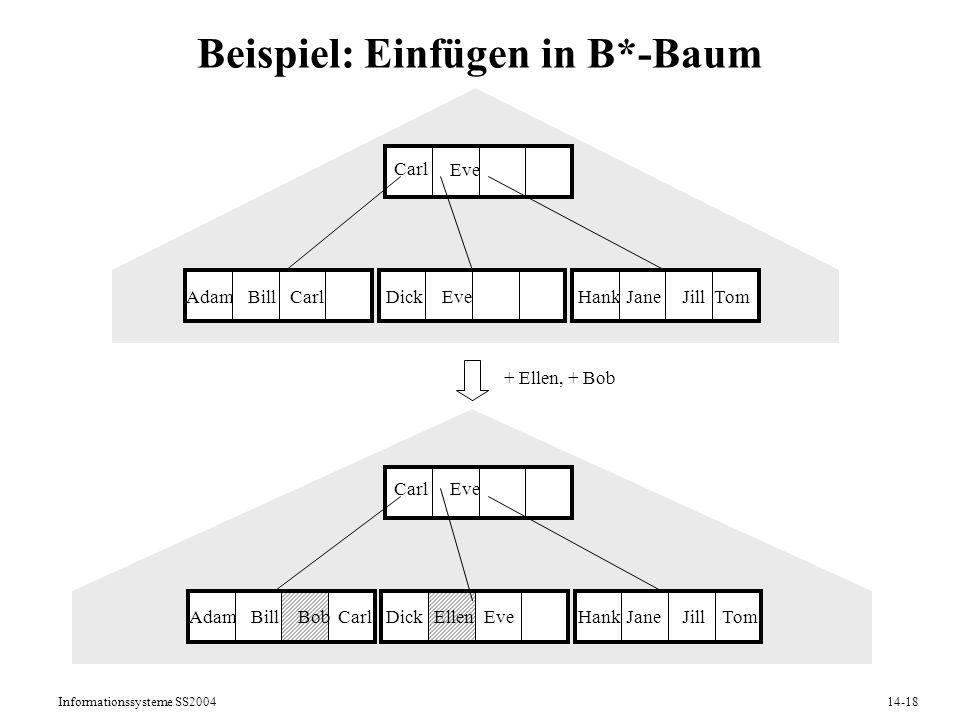 Beispiel: Einfügen in B*-Baum