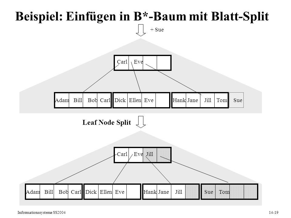 Beispiel: Einfügen in B*-Baum mit Blatt-Split