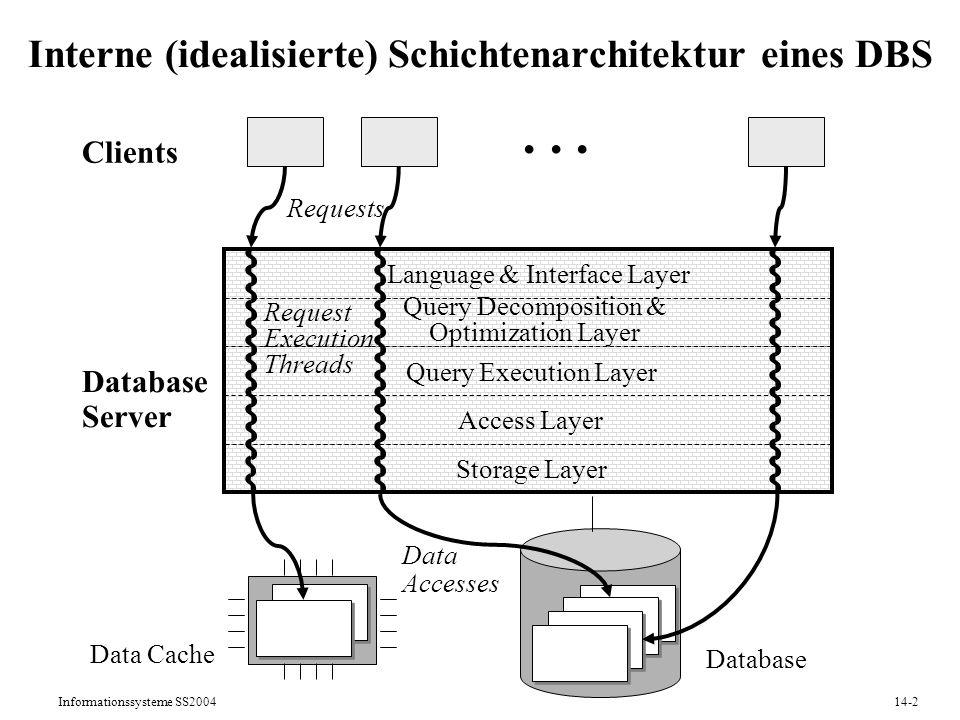 Interne (idealisierte) Schichtenarchitektur eines DBS