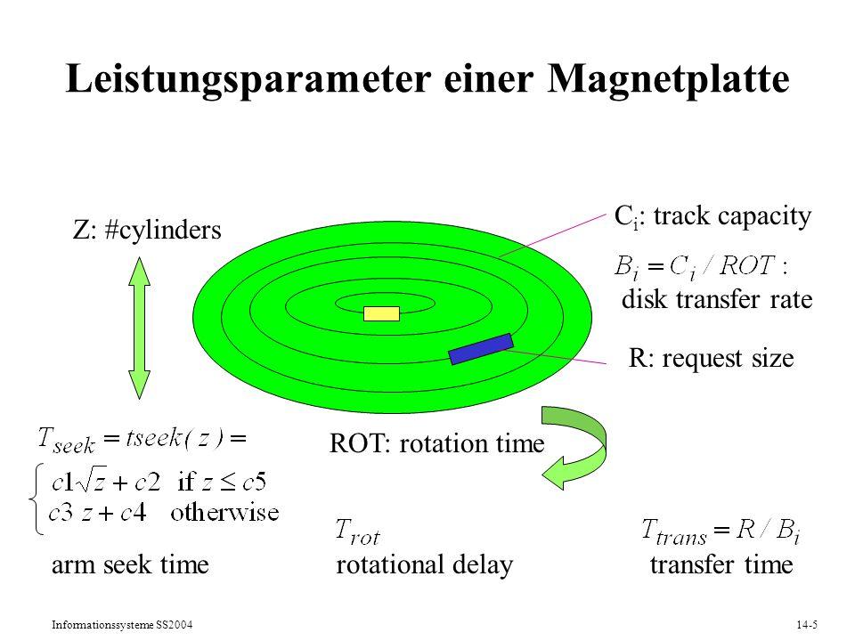 Leistungsparameter einer Magnetplatte