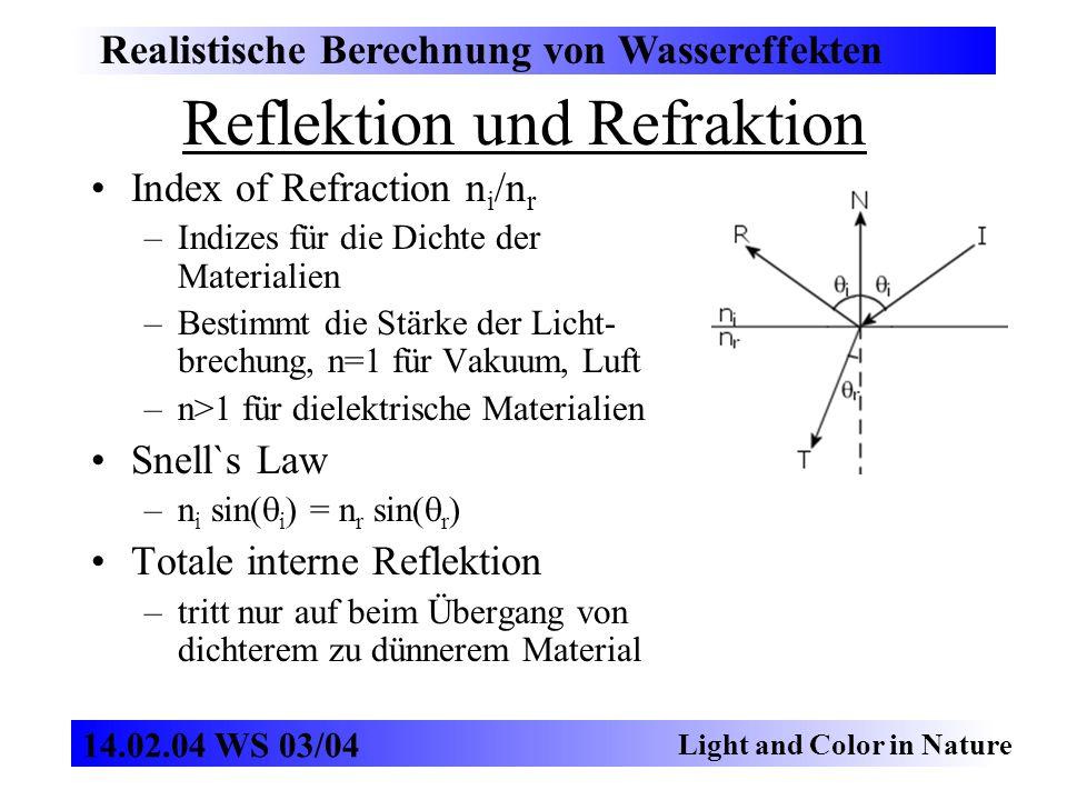 Reflektion und Refraktion