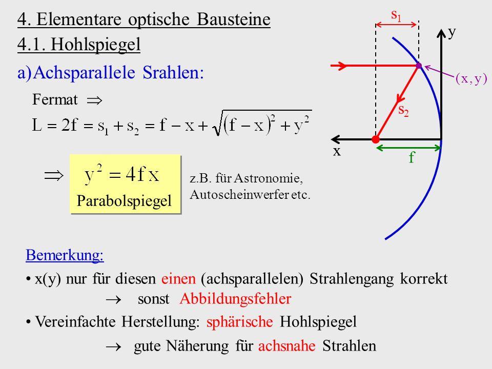 4. Elementare optische Bausteine 4.1. Hohlspiegel