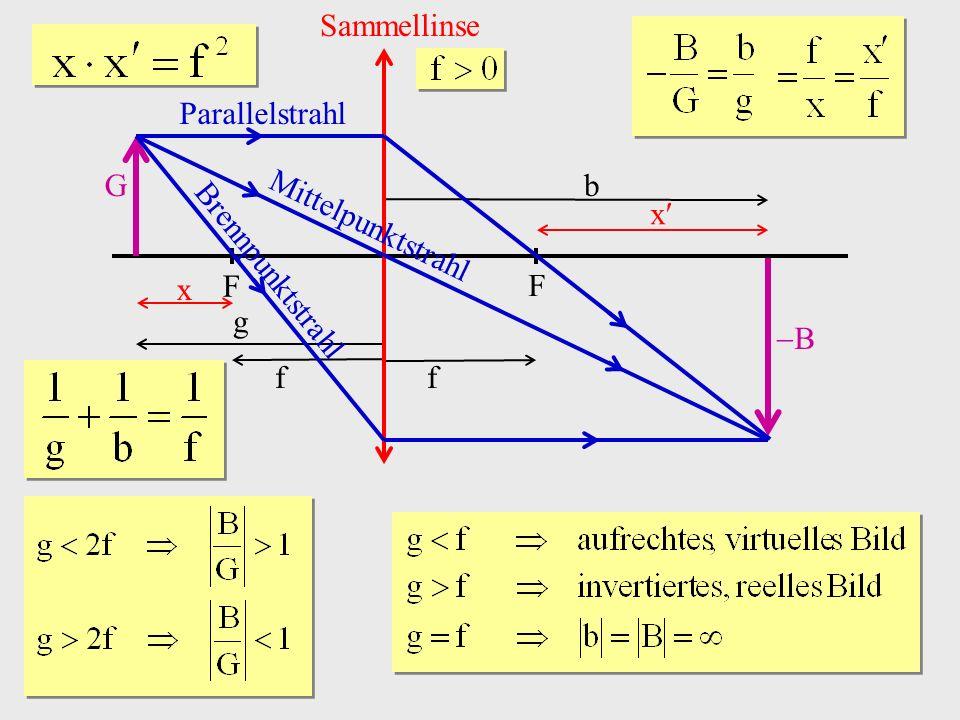 b B Sammellinse G F g f Parallelstrahl Mittelpunktstrahl Brennpunktstrahl x x