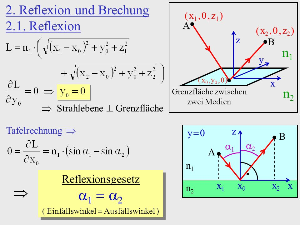    2. Reflexion und Brechung 2.1. Reflexion n1 n2