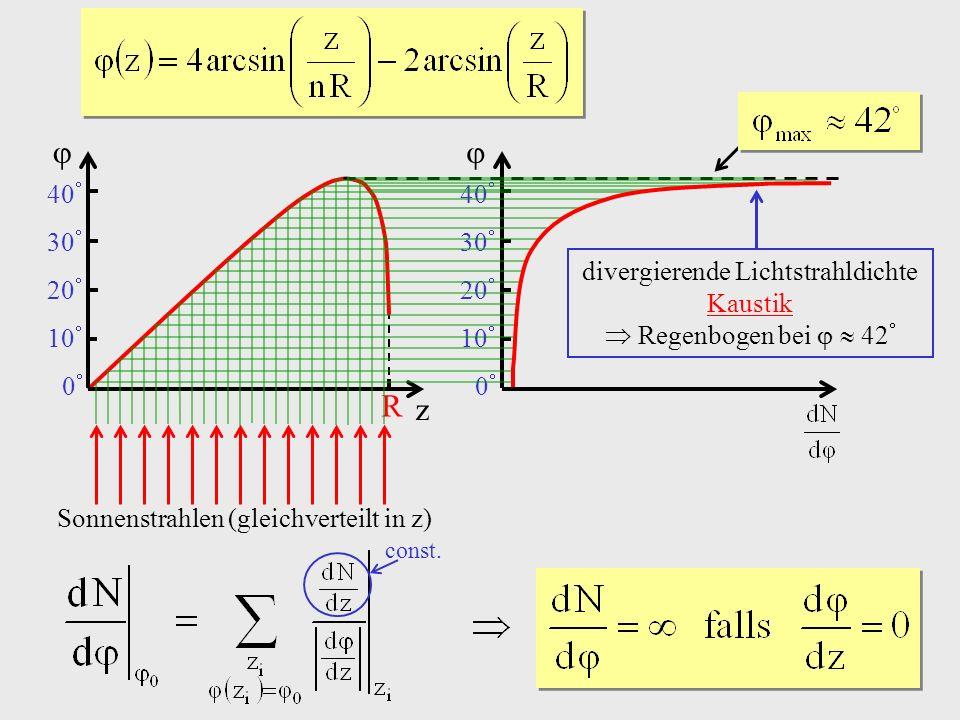 z R.  0 10 20 30 40  0 10 20 30 40 divergierende Lichtstrahldichte. Kaustik.