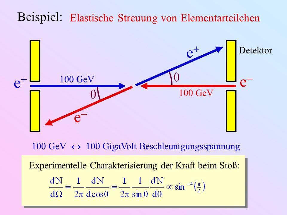e+ e- e+ e- Beispiel: θ Elastische Streuung von Elementarteilchen
