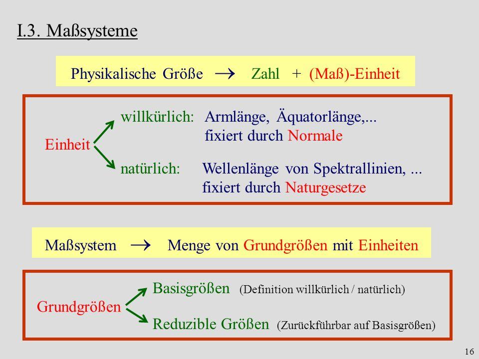 I.3. Maßsysteme Physikalische Größe  Zahl + (Maß)-Einheit