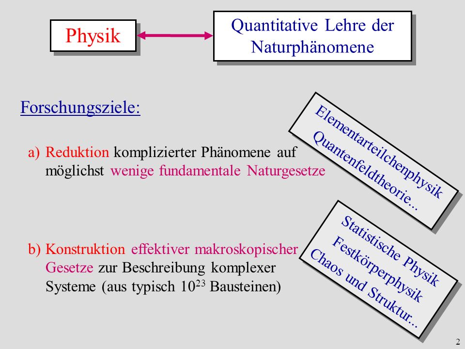 Physik Quantitative Lehre der Naturphänomene Forschungsziele: