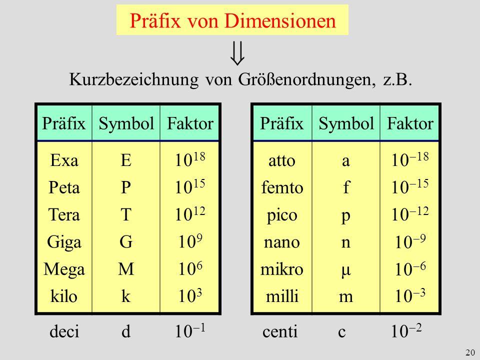  Präfix von Dimensionen Kurzbezeichnung von Größenordnungen, z.B.