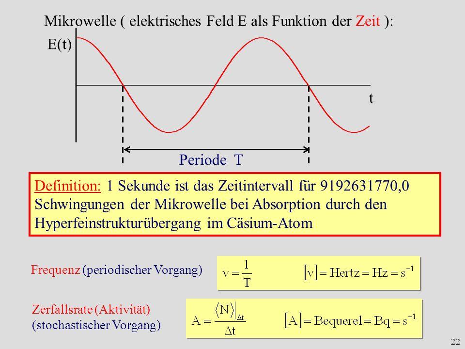 Mikrowelle ( elektrisches Feld E als Funktion der Zeit ):