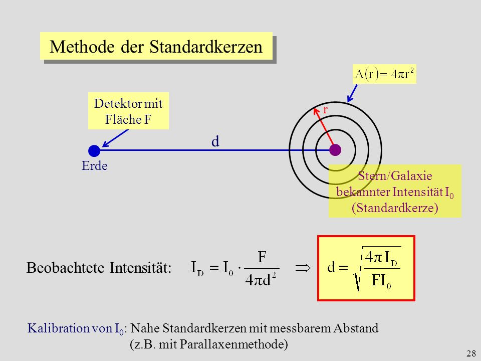 Methode der Standardkerzen