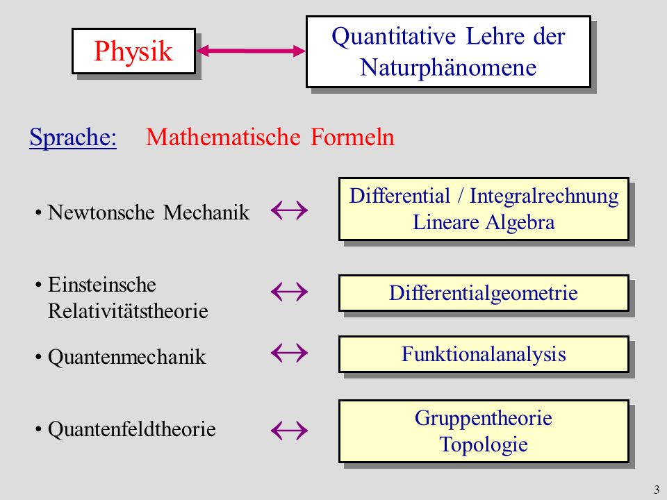     Physik Quantitative Lehre der Naturphänomene