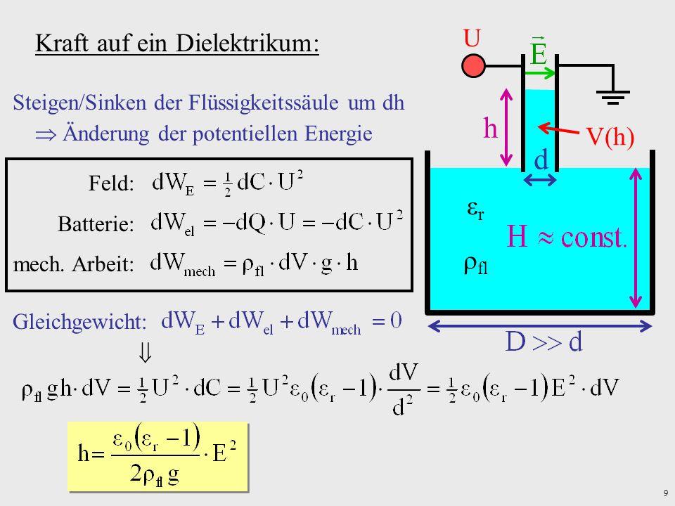 h d U Kraft auf ein Dielektrikum: V(h) r fl