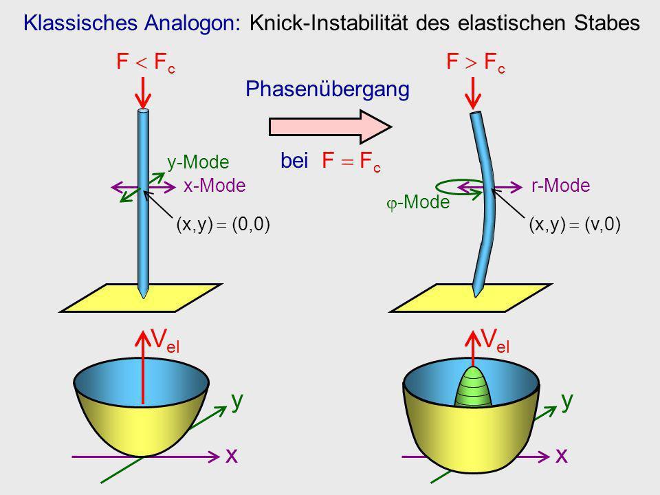 Klassisches Analogon: Knick-Instabilität des elastischen Stabes